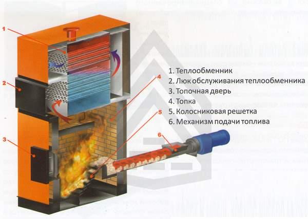 название: промежуточный котлы промышленные водогрейные на щепе модели термобелья пошиты